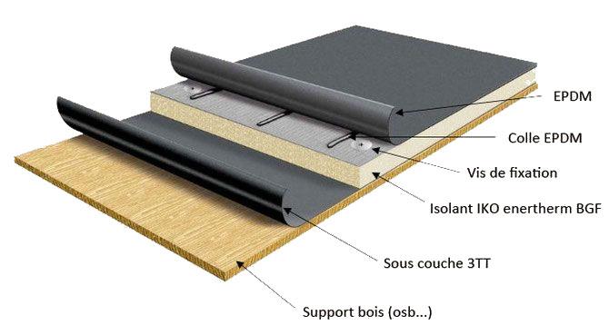 isolation toit plat
